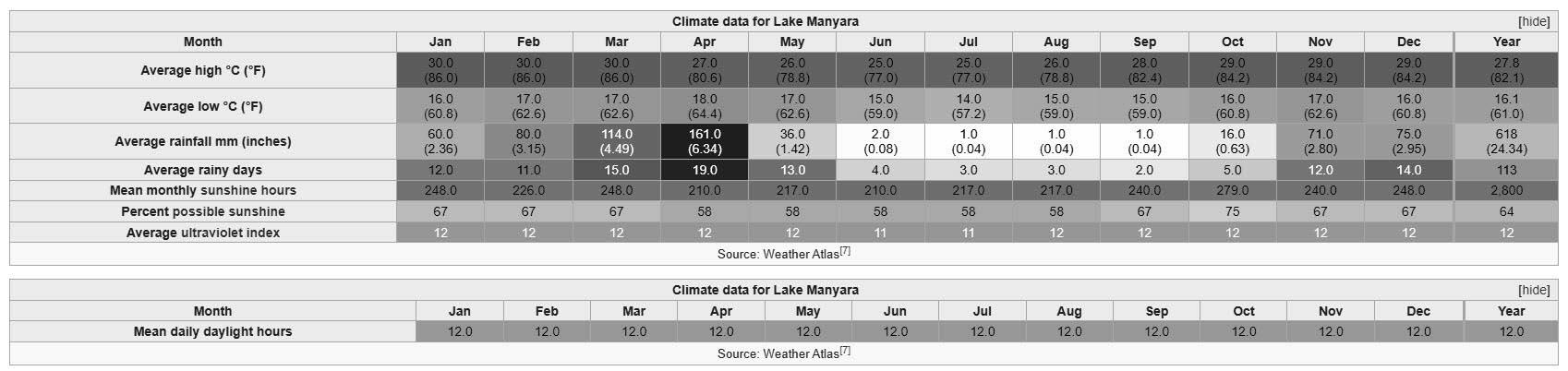 Lake Manyara Climate