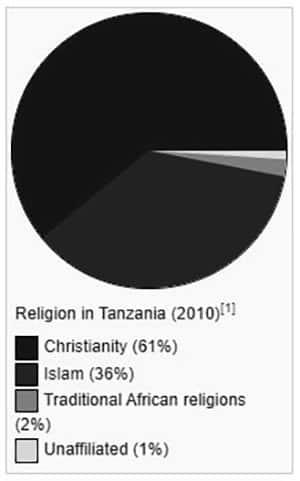 Statistics of Religion in Tanzania