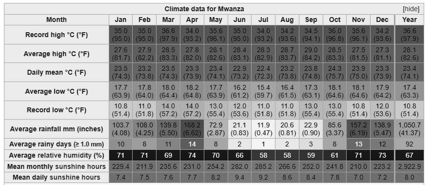 Climate data for Mwanza